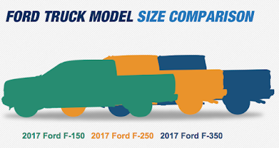 Ford Truck Comparison from Velde Ford