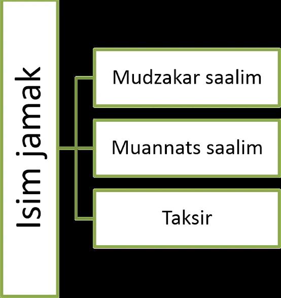 Lengkap : Pembagian Isim Berdasarkan Jumlah dalam Bahasa Arab