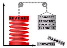 Revenue Cycle Management for Clients
