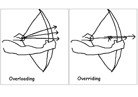 Difference between Overloading and Overriding in Java? Answer