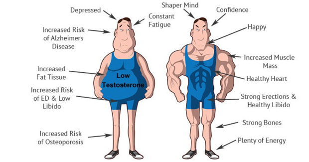 Testosterone Replacement Therapy in Malaysia 2019