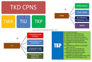 Contoh Soal TKD (SKD) CPNS 2017 Lengkap