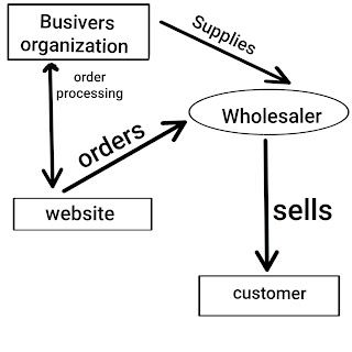 business model in e commerce in hindi