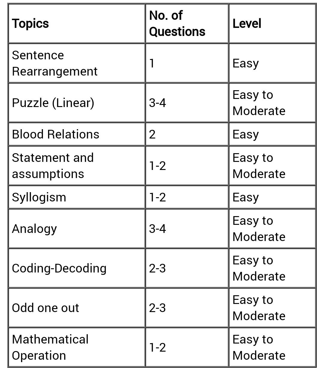 General Intelligence & Reasoning तर्क अनुभाग उम्मीदवारों की सोच क्षमताओं का परीक्षण करता है और इसमें 30 अंकों के लिए कुल 30 प्रश्न होते हैं। रीजनिंग सेक्शन का स्तर आसान था। स्तर के साथ-साथ पूछे गए प्रश्नों का विषय-वार वितरण नीचे प्रदान किया गया है।