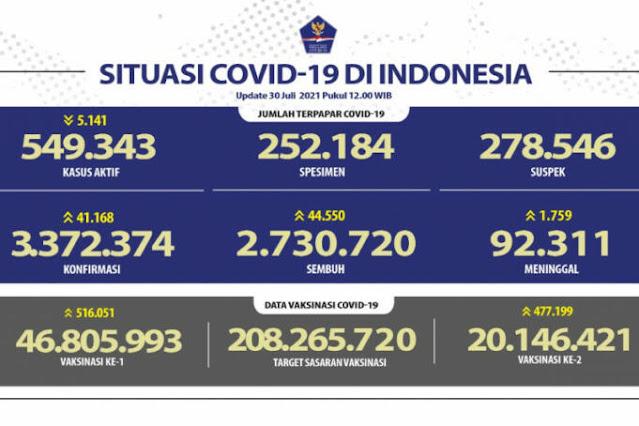 Kasus Paling Tinggi Positif Covid-19 Terjadi di Jabar dan Jatim