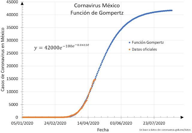 Gompertz coronavirus COVID19 Gobierno de Mexico