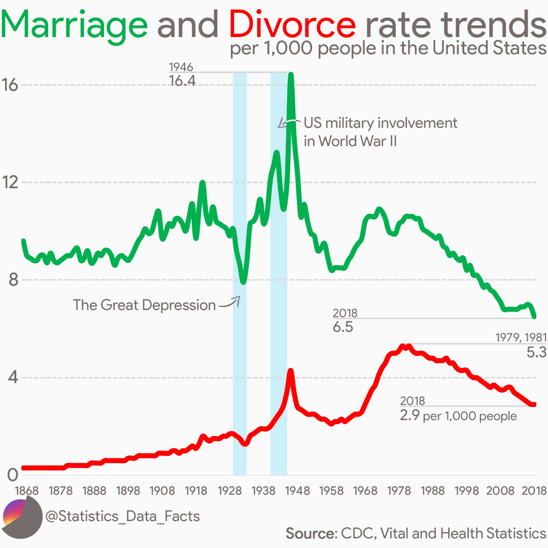Marriage and Divorce rate trends per 1,000 people in the United States