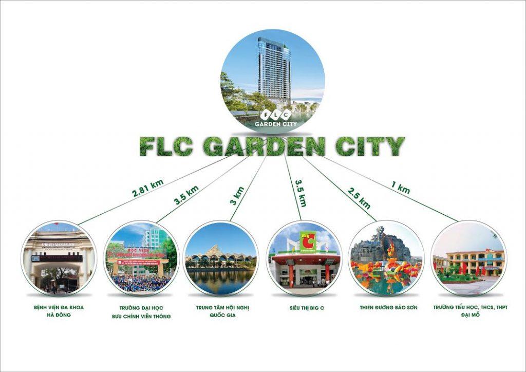 Liên kết vùng FLC Garden City
