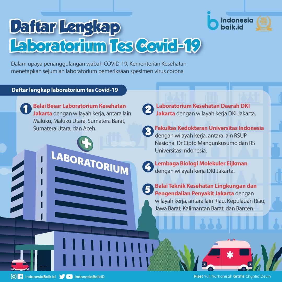 Daftar Lengkap Laboratorium Tes Covid 19 Bkpp Kabupaten Demak