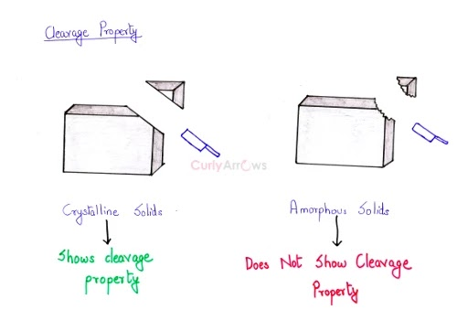 Cleavage property of amorphous and crystalline solids