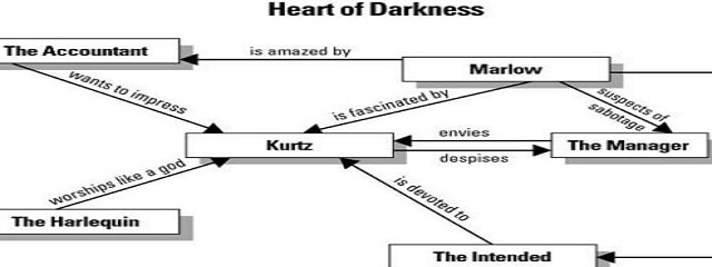 Heart of Darkness Easy Short Summary, Character list, Historical context, Settings | Try.Fulfil