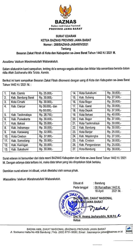 Besaran Nominal Zakat Fitrah Tahun 1442 H di 27 Kabupaten dan Kota Se-Jawa Barat