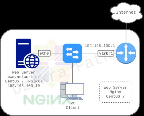 Cara membuat web server dengan Nginx pada CentOS 7