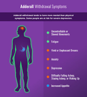 A figure illustrating Adderall withdrawal symptoms pictures