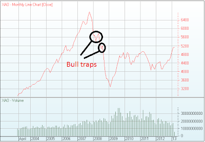 Bulls trapped?