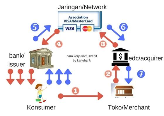 Diagram flow transaksi kartu kredit pembayaran cicilan