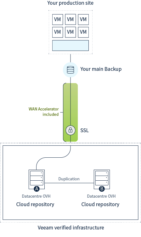 ovh Veeam Cloud Connect