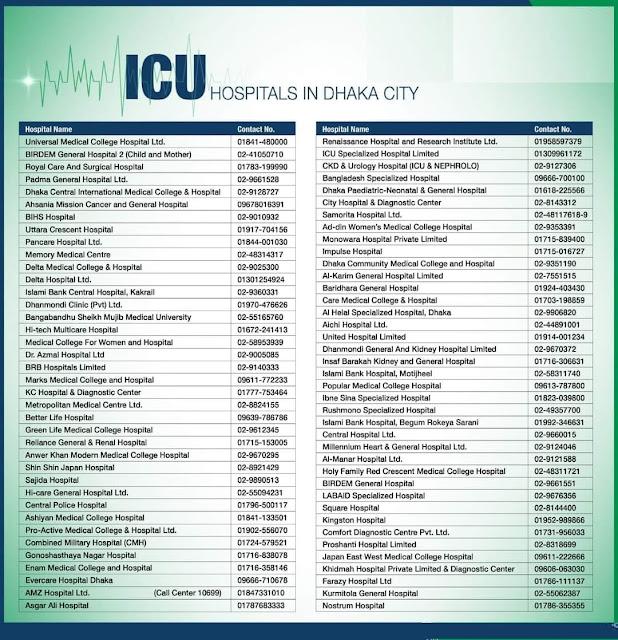 ICU Hospitals Dhaka