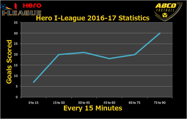 Hero I-League 2016-17 Stats