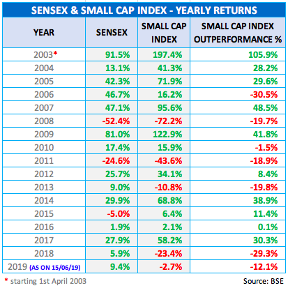 BSE Small Cap Index and Sensex YoY Returns