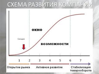 """Правильное развитие компании """"закон маркетинга"""""""