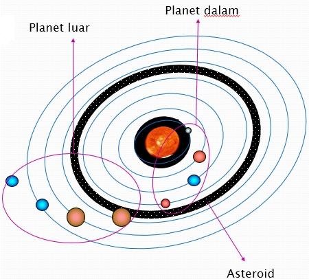 Pengertian dan Contoh Planet Dalam dan Planet Luar.