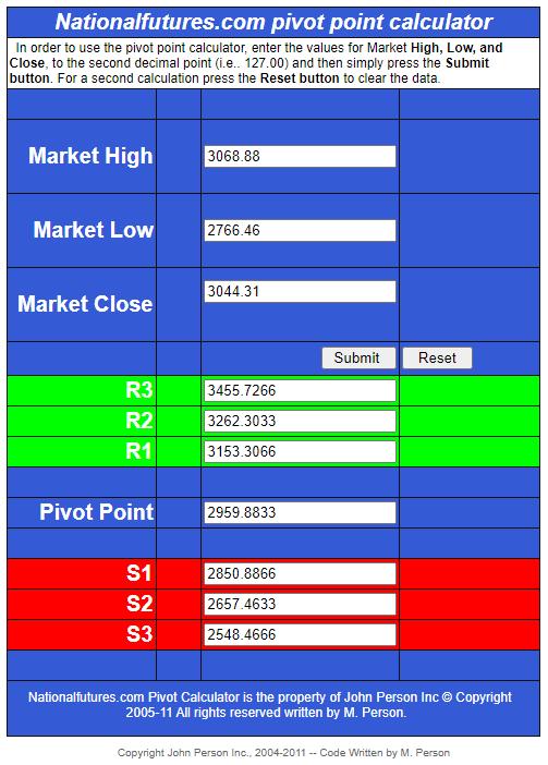 SPX Pivot Point Values For June