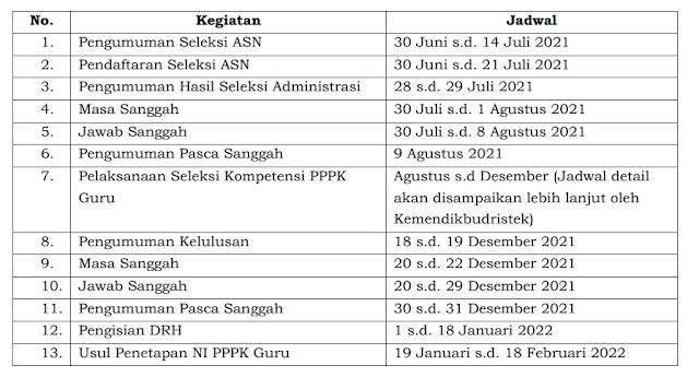 Jadwal Pelaksanaan Seleksi PPPK Guru 2021
