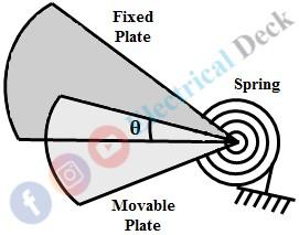 Electrostatic Instrument