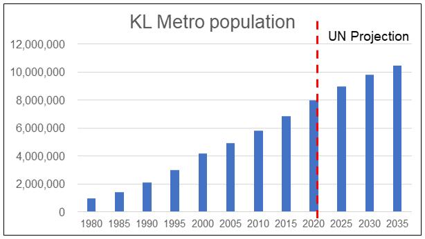 Klang Valley population