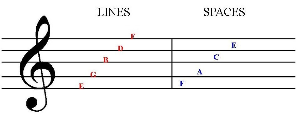staff treble clef music theory lines spaces notes line names labeled note guitar lessons april read