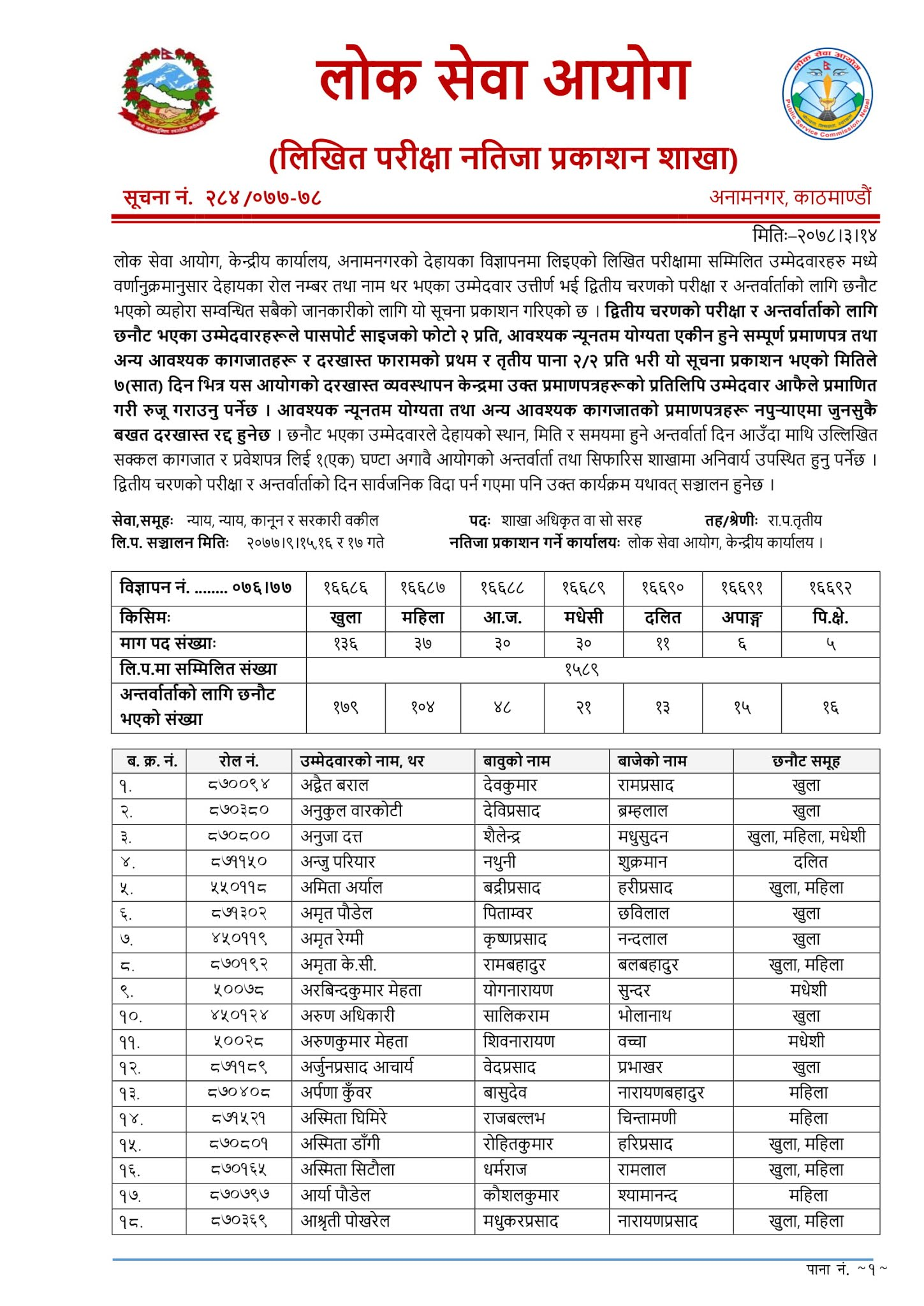 Lok Sewa Aayog Published Written Exam Result of Section Officer (First Paper)