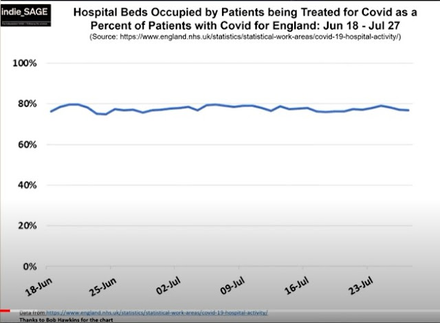 June July 2021 percentage of hospital patients with COVID being treated for COVID