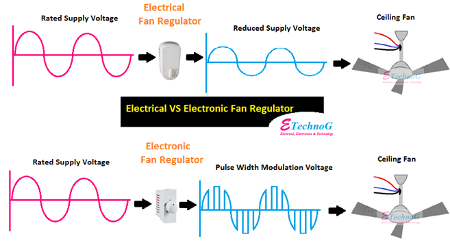 Electrical VS Electronic fan regulator difference