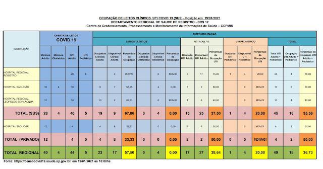 Taxa de ocupação dos leitos de UTI adulto , 37,50% para o SUS e 50% para o particular,  25 leitos vagos para o Vale do Ribeira  (19/01)