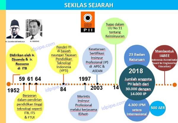 Sejarah Persatuan Insinyur Indonesia