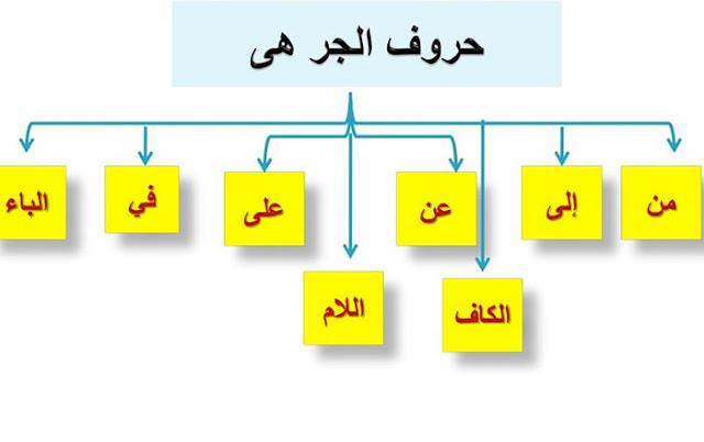 أهمية حروف الجر في اللغة العربية