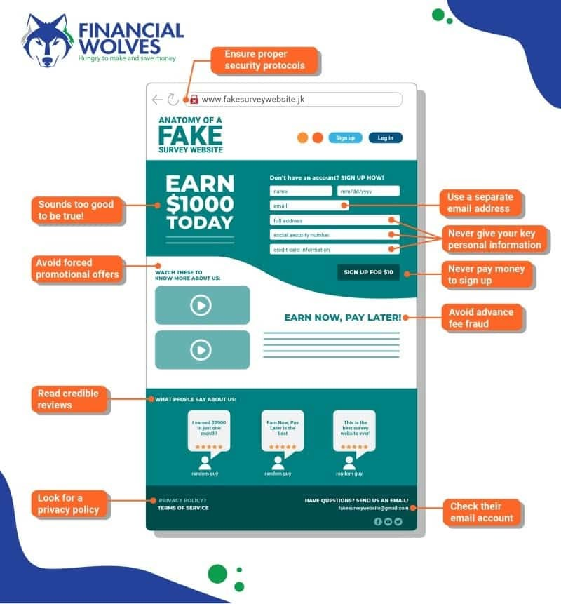 Anatomy of a Scam Survey Website #infographic