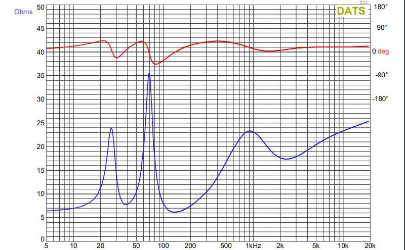 Grafik Impedansi dan Fase