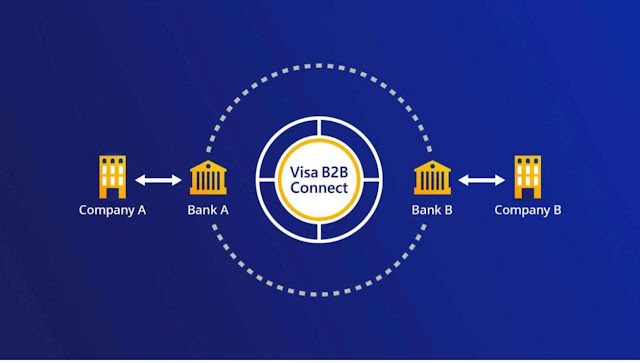 Visa introduces its Blockchain backed B2B Connect cross-border payments network
