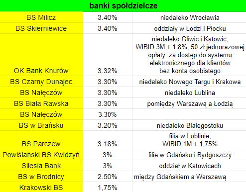 IKE 2019 banki spółdzielcze oprocentowanie