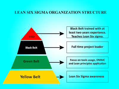 Lean_Six_Sigma_Structure.png