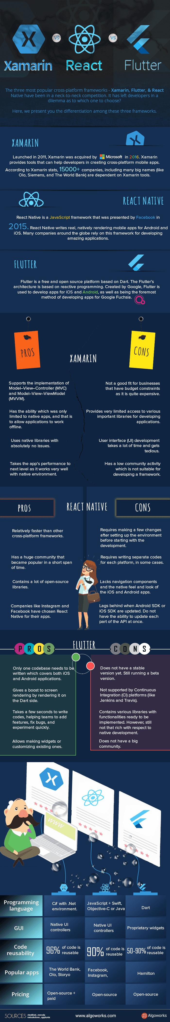 Flutter vs React Native vs Xamarin | An #infographic