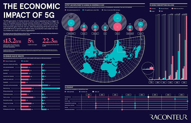 The Economic Impact of 5G #infographic