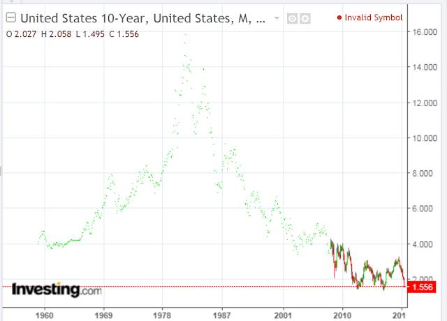 US 10-Year Treasury Yields Near 60-Year Lows