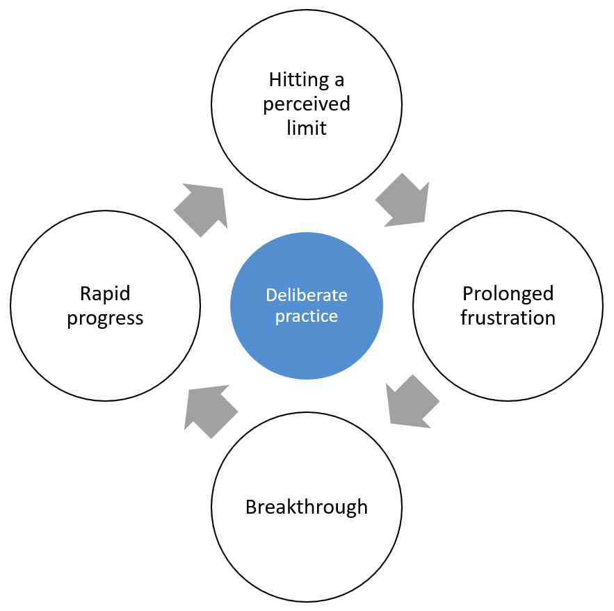 the role of deliberate practice in The role of deliberate practice in the acquisition of expert performance k anders ericsson, ralf th krampe, and clemens tesch-romer the theoretical framework presented in this article explains expert performance as the end result of individuals' prolonged efforts to improve performance while negotiating motivational and external constraints.