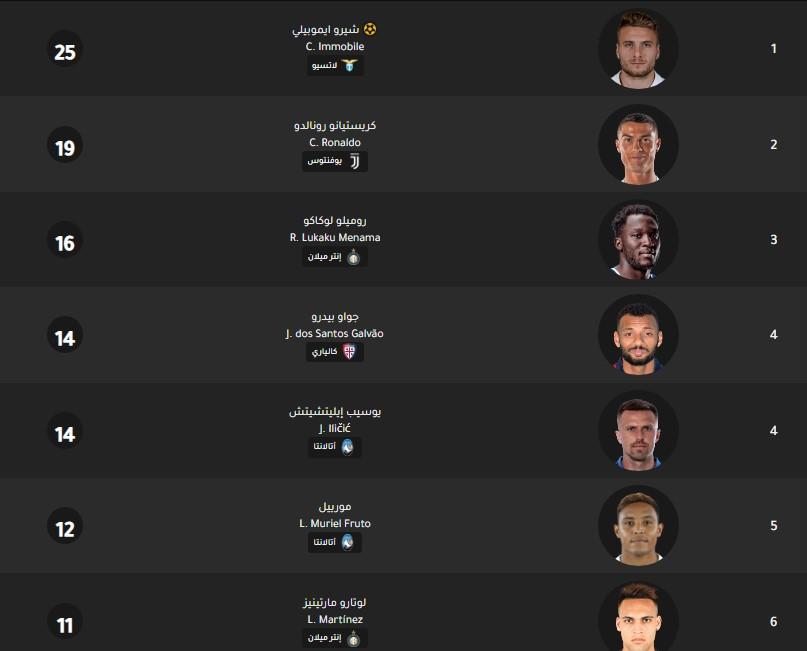 جدول ترتيب هدافي الدوري الإيطالي اليوم بتاريخ 3-2-2020