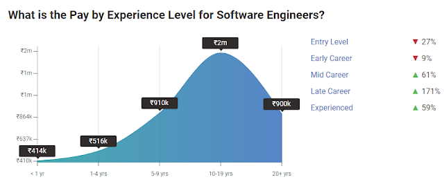 What is the Pay by Experience Level for Software Engineers?