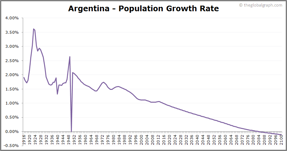 Argentina  Population Growth Rate