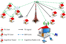 Effective Scheduling In Infrastructure-Based Cognitive Radio Networks
